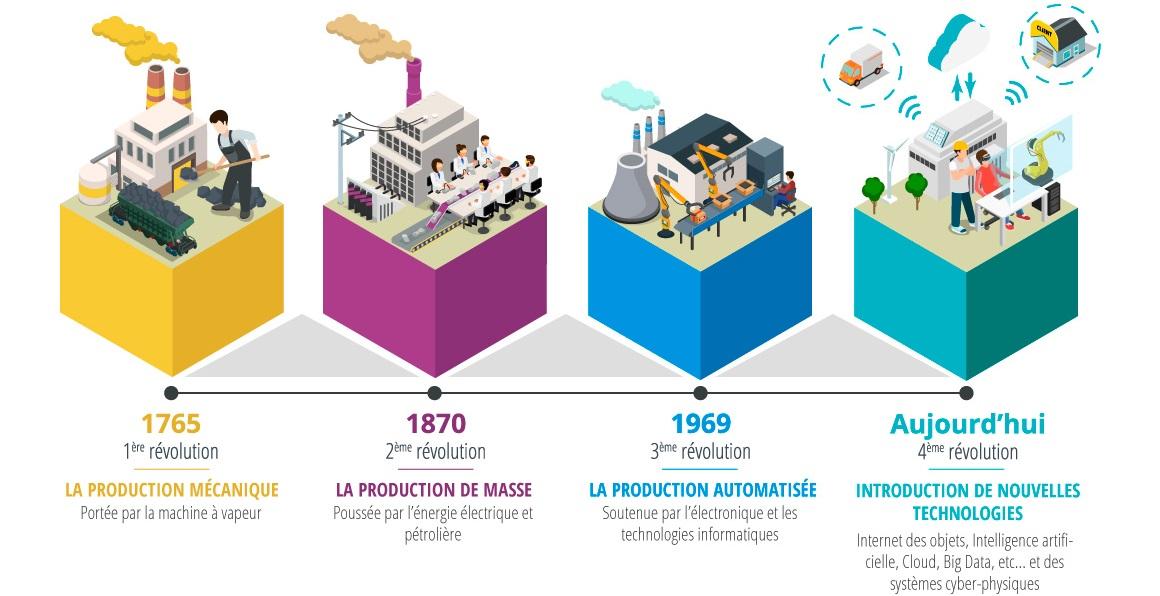 Industrie 4.0 : Définition et mise en oeuvre vers l'usine connectée
